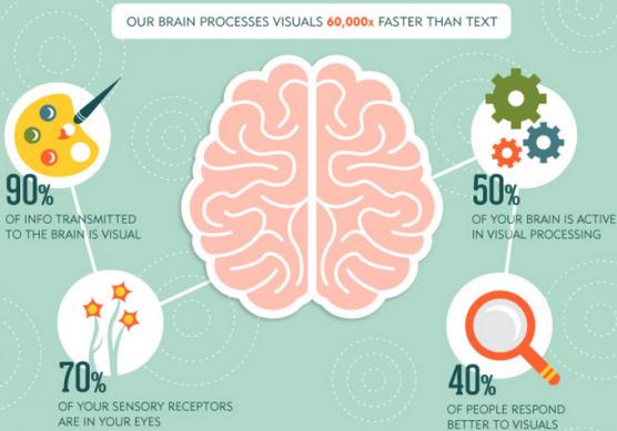 Infografía sacada de The Next Web que muestra la importancia de los elementos visuales.